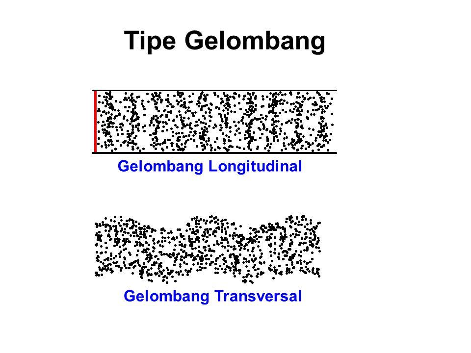 Tipe Gelombang Gelombang Transversal: Perpindahan medium  Arah jalar gelombang Gelombang Longitudinal: Perpindahan medium  Arah jalar gelombang Men