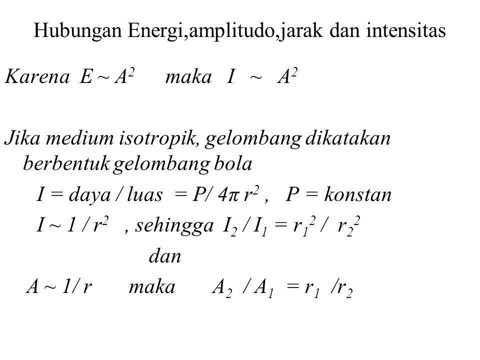 Energi dan Intensitas Gelombang Energi yang dibawa gelombang sebanding dengan kuadrat amplitudonya. E ~ A 2 Intensitas gelombang besarnya energi yang