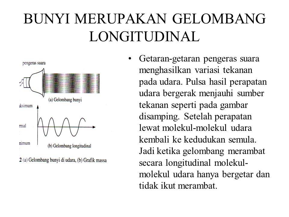 Hubungan Energi,amplitudo,jarak dan intensitas Karena E ~ A 2 maka I ~ A 2 Jika medium isotropik, gelombang dikatakan berbentuk gelombang bola I = day