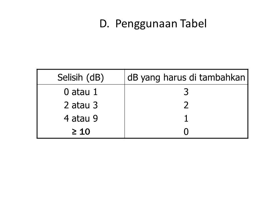 D. Penggunaan Tabel Selisih (dB)dB yang harus di tambahkan 0 atau 1 2 atau 3 4 atau 9 ≥ 10 32103210