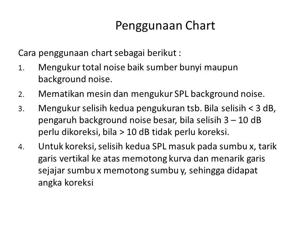 Penggunaan Chart Cara penggunaan chart sebagai berikut : 1. Mengukur total noise baik sumber bunyi maupun background noise. 2. Mematikan mesin dan men