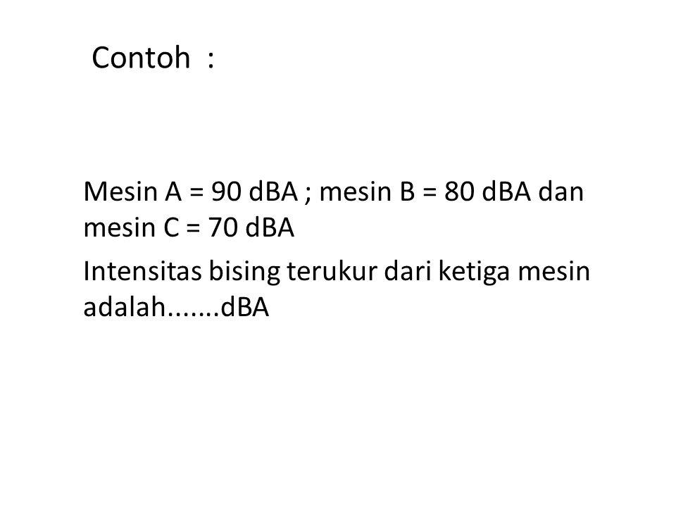 Contoh : Mesin A = 90 dBA ; mesin B = 80 dBA dan mesin C = 70 dBA Intensitas bising terukur dari ketiga mesin adalah.......dBA
