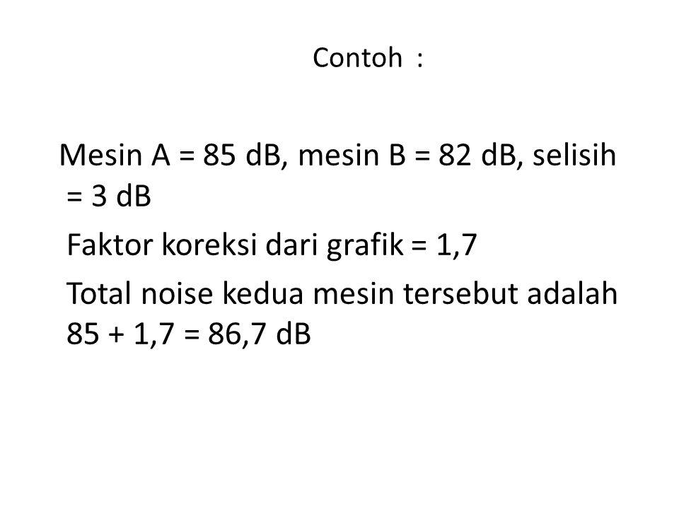 Contoh : Mesin A = 85 dB, mesin B = 82 dB, selisih = 3 dB Faktor koreksi dari grafik = 1,7 Total noise kedua mesin tersebut adalah 85 + 1,7 = 86,7 dB