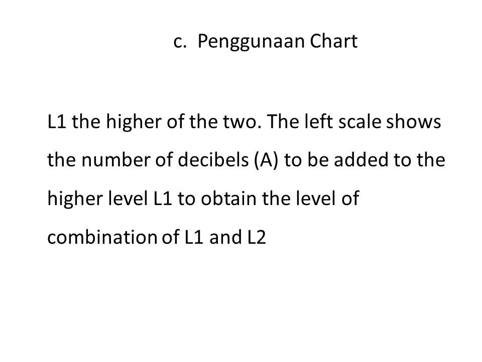 Chart untuk Menentukan Kombinasi Dua SPL Contoh : L1 = 82 dB, L2 = 80 dB (L1 is the higher of the two) Selisih L1 – L2 = 2 dB Dari chart ditemukan selisish 2 dB harus ditambah 2,1 dB pada L1 sehingga hasil penjumlahan L1 dan L2 adalah 82 + 2,1 = 84,1 dB