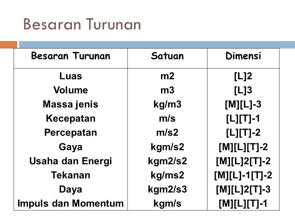 Besaran Turunan SatuanDimensi Luas Volume Massa jenis Kecepatan Percepatan Gaya Usaha dan Energi Tekanan Daya Impuls dan Momentum m2 m3 kg/m3 m/s m/s2