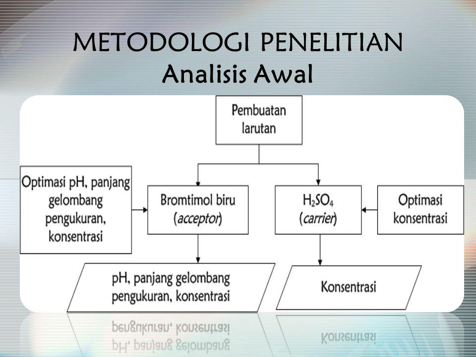 METODOLOGI PENELITIAN Analisis Awal