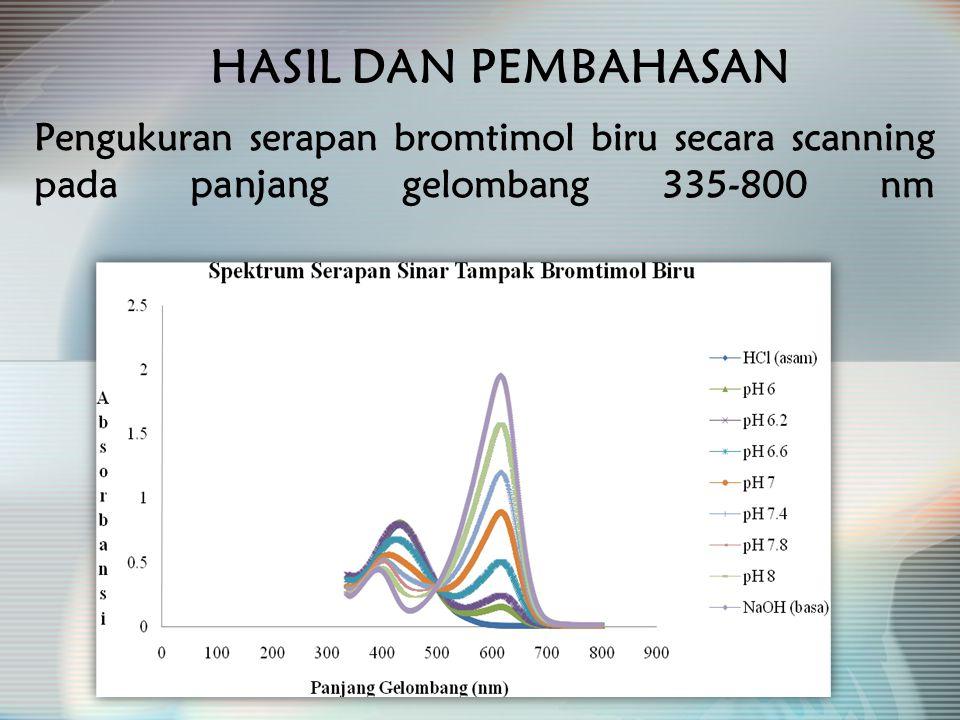Pengukuran serapan bromtimol biru secara scanning pada panjang gelombang 335-800 nm HASIL DAN PEMBAHASAN