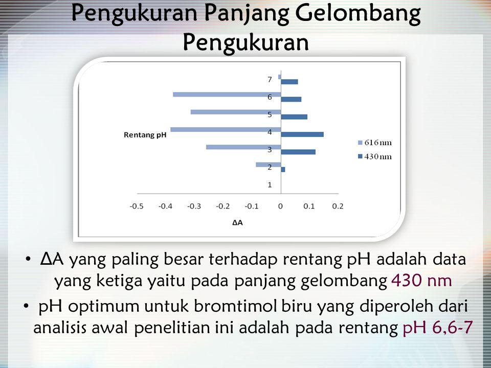 Pengukuran Panjang Gelombang Pengukuran ∆A yang paling besar terhadap rentang pH adalah data yang ketiga yaitu pada panjang gelombang 430 nm pH optimum untuk bromtimol biru yang diperoleh dari analisis awal penelitian ini adalah pada rentang pH 6,6-7