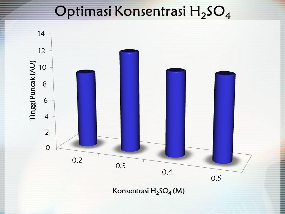 Optimasi Konsentrasi H 2 SO 4