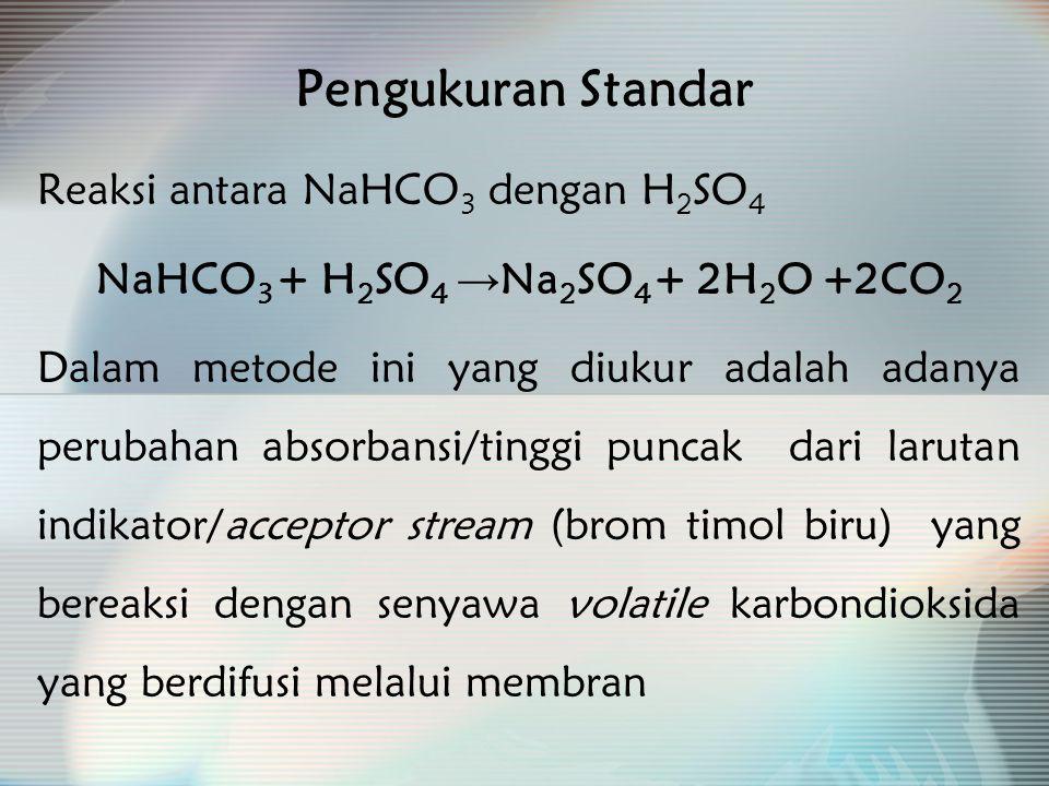 Pengukuran Standar Reaksi antara NaHCO 3 dengan H 2 SO 4 NaHCO 3 + H 2 SO 4 → Na 2 SO 4 + 2H 2 O +2CO 2 Dalam metode ini yang diukur adalah adanya perubahan absorbansi/tinggi puncak dari larutan indikator/acceptor stream (brom timol biru) yang bereaksi dengan senyawa volatile karbondioksida yang berdifusi melalui membran