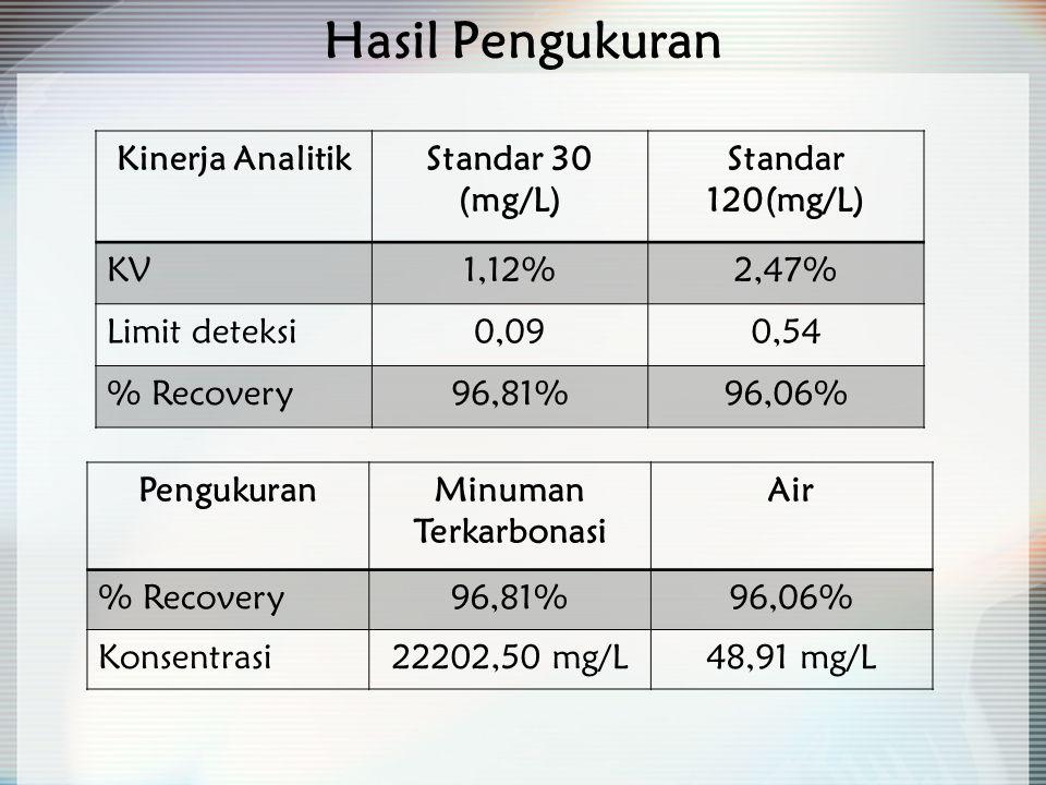 Hasil Pengukuran Kinerja AnalitikStandar 30 (mg/L) Standar 120(mg/L) KV1,12%2,47% Limit deteksi0,090,54 % Recovery96,81%96,06% PengukuranMinuman Terkarbonasi Air % Recovery96,81%96,06% Konsentrasi22202,50 mg/L48,91 mg/L