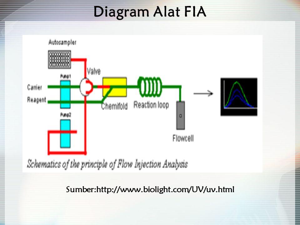 Pengembangan Analisis Injeksi Alir dengan Difusi Gas Digunakan untuk spesi yang mudah menguap Terjadi difusi gas Membran yang digunakan adalah PTFE Reagen yang terdapat di acceptor stream dapat berupa campuran indikator asam basa pH larutan indikator tertentu karena berpengaruh terhadap reaksi