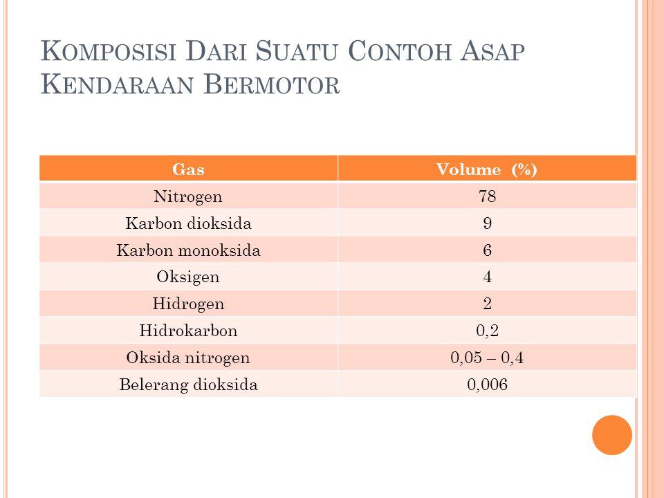 K OMPOSISI D ARI S UATU C ONTOH A SAP K ENDARAAN B ERMOTOR GasVolume (%) Nitrogen78 Karbon dioksida9 Karbon monoksida6 Oksigen4 Hidrogen2 Hidrokarbon0