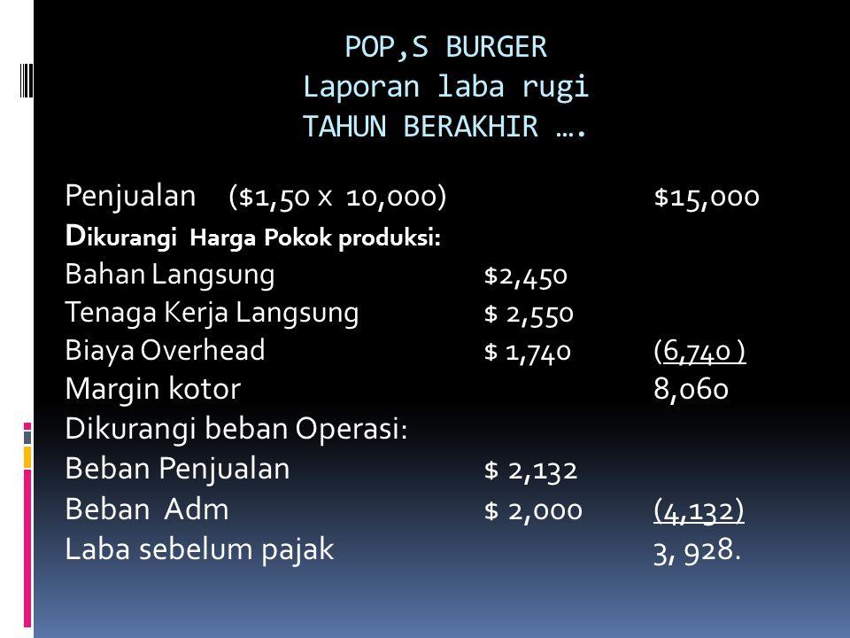 POP,S BURGER Laporan laba rugi TAHUN BERAKHIR …. Penjualan ($1,50 x 10,000)$15,000 D ikurangi Harga Pokok produksi: Bahan Langsung$2,450 Tenaga Kerja