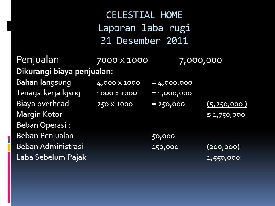 CELESTIAL HOME Laporan laba rugi 31 Desember 2011 Penjualan7000 x 10007,000,000 Dikurangi biaya penjualan: Bahan langsung4,000 x 1000= 4,000,000 Tenag