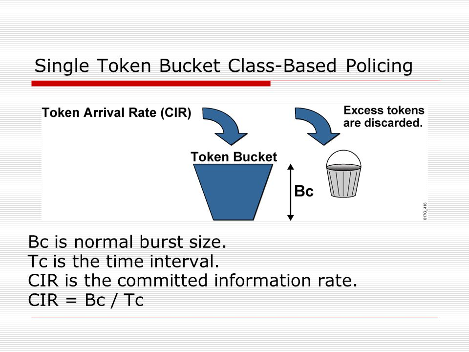 Single Token Bucket Class-Based Policing Bc is normal burst size. Tc is the time interval. CIR is the committed information rate. CIR = Bc / Tc