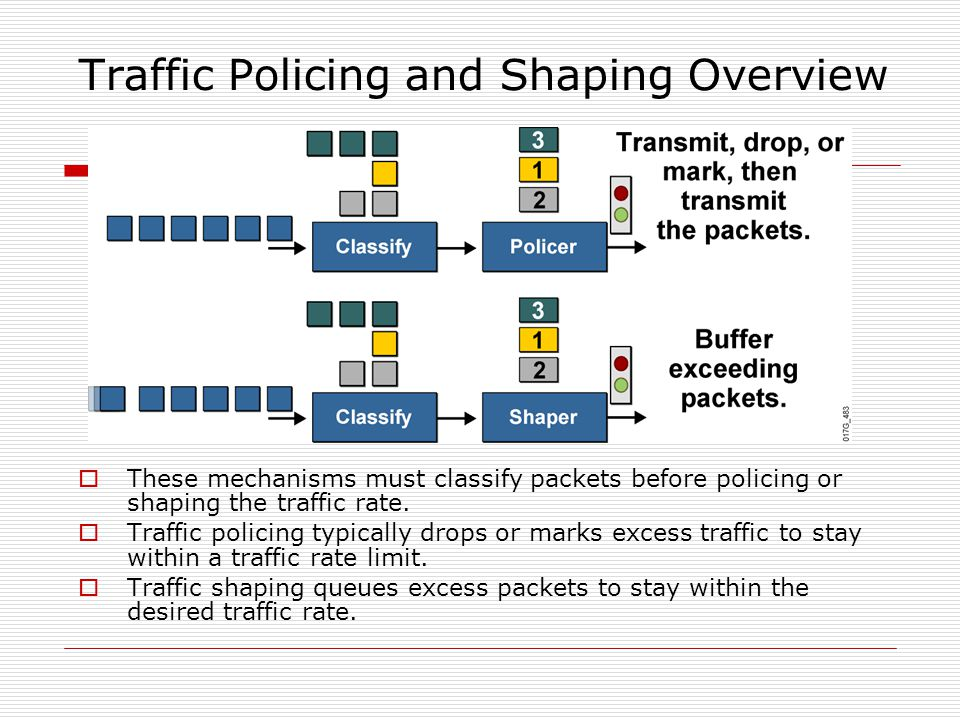Traffic Policing and Shaping Overview  These mechanisms must classify packets before policing or shaping the traffic rate.  Traffic policing typical