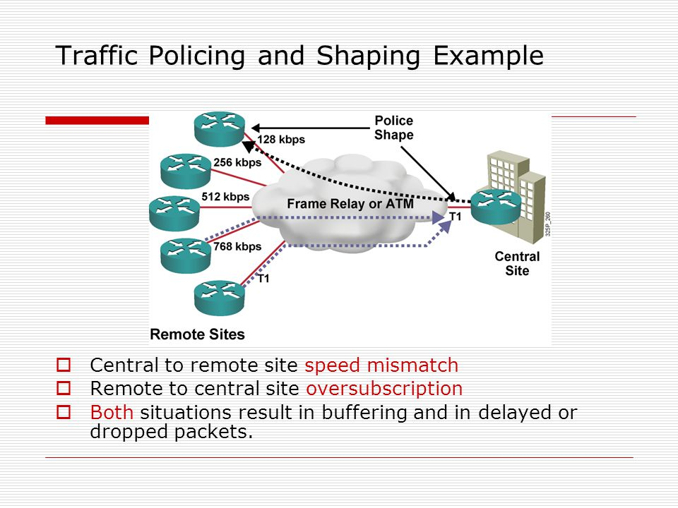 Traffic Policing and Shaping Example  Central to remote site speed mismatch  Remote to central site oversubscription  Both situations result in buffering and in delayed or dropped packets.