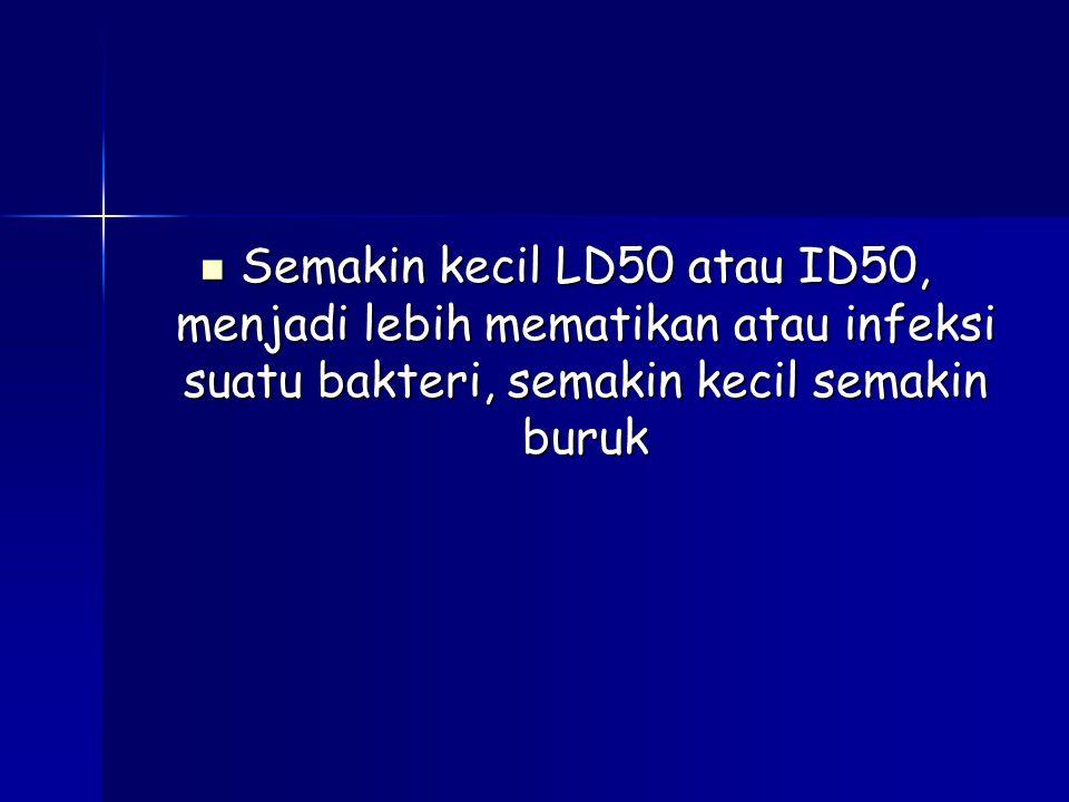 Semakin kecil LD50 atau ID50, menjadi lebih mematikan atau infeksi suatu bakteri, semakin kecil semakin buruk Semakin kecil LD50 atau ID50, menjadi lebih mematikan atau infeksi suatu bakteri, semakin kecil semakin buruk