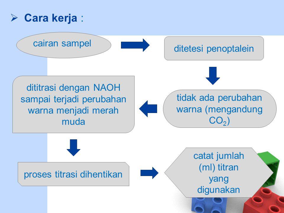 Nilai konsentrasi karbondioksida terlarut dihitung dengan rumus : Keterangan : CO 2 : Konsentrasi CO 2 terlarut dalam air (mg/L) ml titran : Volume titran NaOH yang terpakai (ml) N titrant : Nilai konstanta N ml sampel : Volume cairan sampel yang digunakan