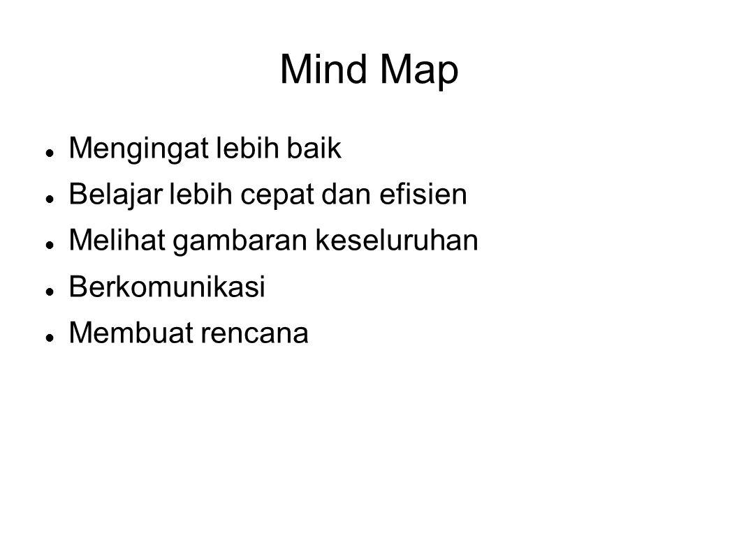 Mind Map Mengingat lebih baik Belajar lebih cepat dan efisien Melihat gambaran keseluruhan Berkomunikasi Membuat rencana