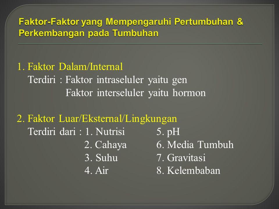 1. Faktor Dalam/Internal Terdiri : Faktor intraseluler yaitu gen Faktor interseluler yaitu hormon 2. Faktor Luar/Eksternal/Lingkungan Terdiri dari : 1