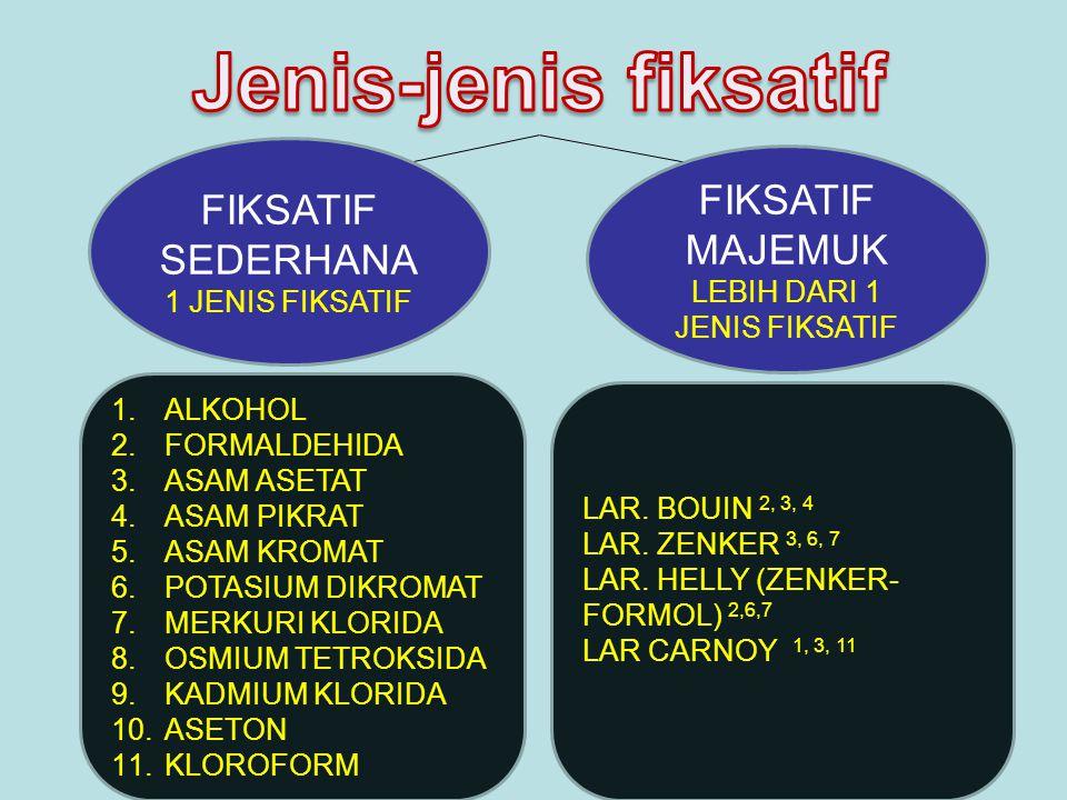 ETANOLFORMALDEHIDAASAM ASETATASAM PIKRAT KADAR (%)70-1004-10%0.3-5JENUH KELEBIHANDENATURASI HISTON BENTUK NUKLEUS>> AFINITAS JARINGAN TERHADAP PEWARNA > DENATURASI NUKLEOPROT EIN  KROMOSOM > FIKSASI KH FIKSASI PROTEIN KELEMAHANMELARUTKAN LIPID SANGAT MENGERUTKA N JARINGAN AFINITAS THD PEWARNA < MEMBENTUK ENDAPAN ASAM FORMAT KROMOSOM – MELARUTKAN LEMAK MELARUTKAN HISTON KH – LEMAK – SANGAT MENGERUTKAN/ MENGERASKAN JARINGAN DAYA PENETRASI CEPATSEDANG-CEPATCEPATSANGAT LAMBAT PERLAKUAN PASCA FIKSASI -AIR MENGALIR-ETANOL 70%