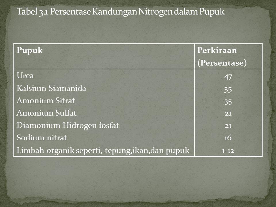 PupukPerkiraan (Persentase) Urea Kalsium Siamanida Amonium Sitrat Amonium Sulfat Diamonium Hidrogen fosfat Sodium nitrat Limbah organik seperti, tepung,ikan,dan pupuk 47 35 21 16 1-12