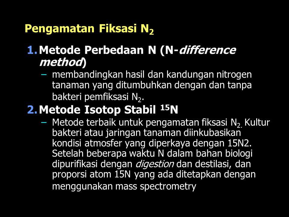 Pengamatan Fiksasi N 2 1.Metode Perbedaan N (N-difference method) –membandingkan hasil dan kandungan nitrogen tanaman yang ditumbuhkan dengan dan tanpa bakteri pemfiksasi N 2.