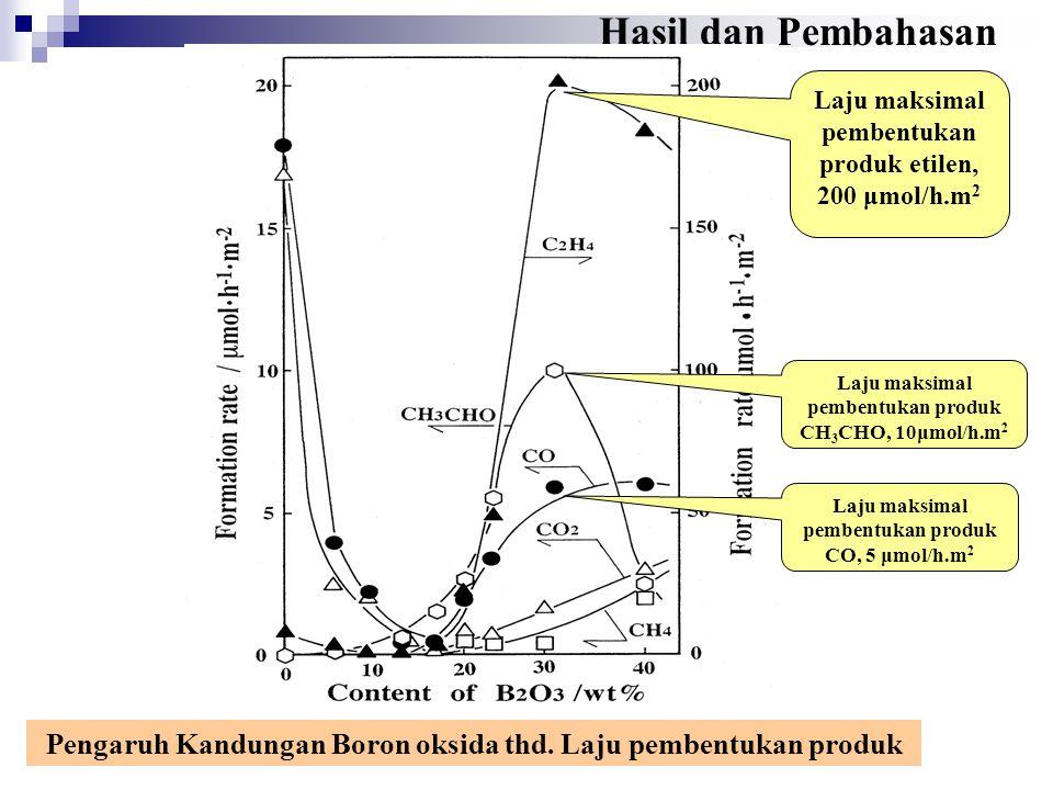 Perbandingan antara reaksi dehidrogenasi etana dengan katalis 30% B 2 O 3 /Al 2 O 3 dan non katalitik (blank reactor) dalam reaksi dalam berbagai suhu reaksi Data-data dg.