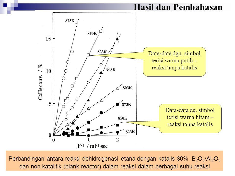 Hasil dan Pembahasan Pengaruh kandungan boron oksida thd.