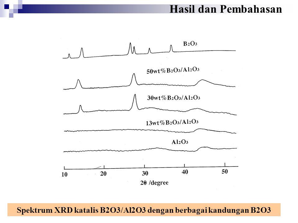 Spektrum XRD katalis B2O3/Al2O3 dengan berbagai kandungan B2O3 Hasil dan Pembahasan