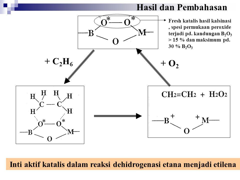+ C 2 H 6 + O 2 Inti aktif katalis dalam reaksi dehidrogenasi etana menjadi etilena Hasil dan Pembahasan Fresh katalis hasil kalsinasi, spesi permukaan peroxide terjadi pd.