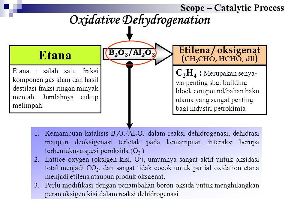 Scope – Catalytic Process Etilena / oksigenat ( CH 3 CHO, HCHO, dll ) Etana Etana : salah satu fraksi komponen gas alam dan hasil destilasi fraksi ringan minyak mentah.