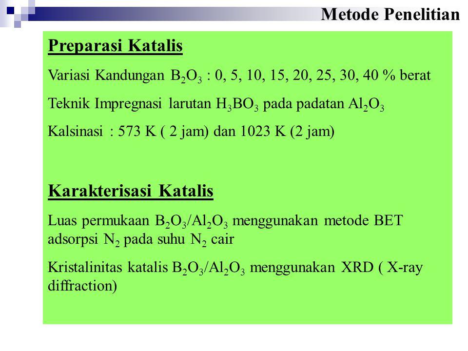 Preparasi Katalis Variasi Kandungan B 2 O 3 : 0, 5, 10, 15, 20, 25, 30, 40 % berat Teknik Impregnasi larutan H 3 BO 3 pada padatan Al 2 O 3 Kalsinasi : 573 K ( 2 jam) dan 1023 K (2 jam) Karakterisasi Katalis Luas permukaan B 2 O 3 /Al 2 O 3 menggunakan metode BET adsorpsi N 2 pada suhu N 2 cair Kristalinitas katalis B 2 O 3 /Al 2 O 3 menggunakan XRD ( X-ray diffraction) Metode Penelitian