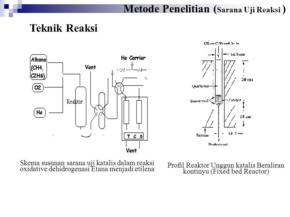 Metode Penelitian ( Sarana Uji Reaksi ) Profil Reaktor Unggun katalis Beraliran kontinyu (Fixed bed Reactor) Skema susunan sarana uji katalis dalam reaksi oxidative dehidrogenasi Etana menjadi etilena Teknik Reaksi