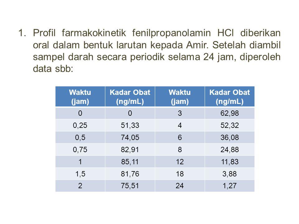 1.Profil farmakokinetik fenilpropanolamin HCl diberikan oral dalam bentuk larutan kepada Amir. Setelah diambil sampel darah secara periodik selama 24