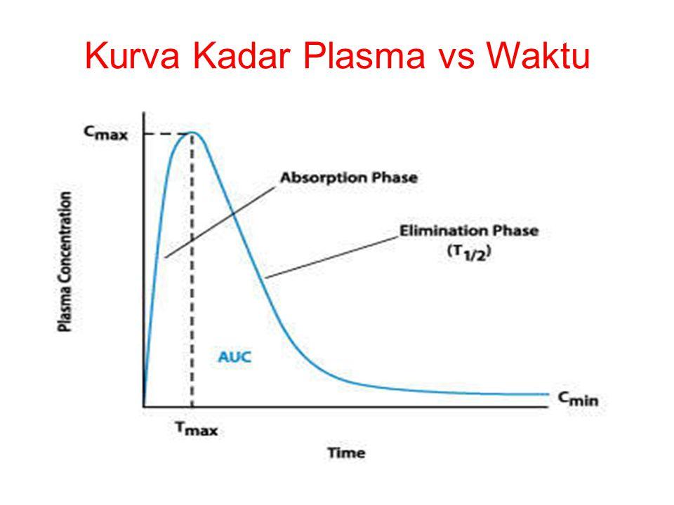 Kurva Kadar Plasma vs Waktu