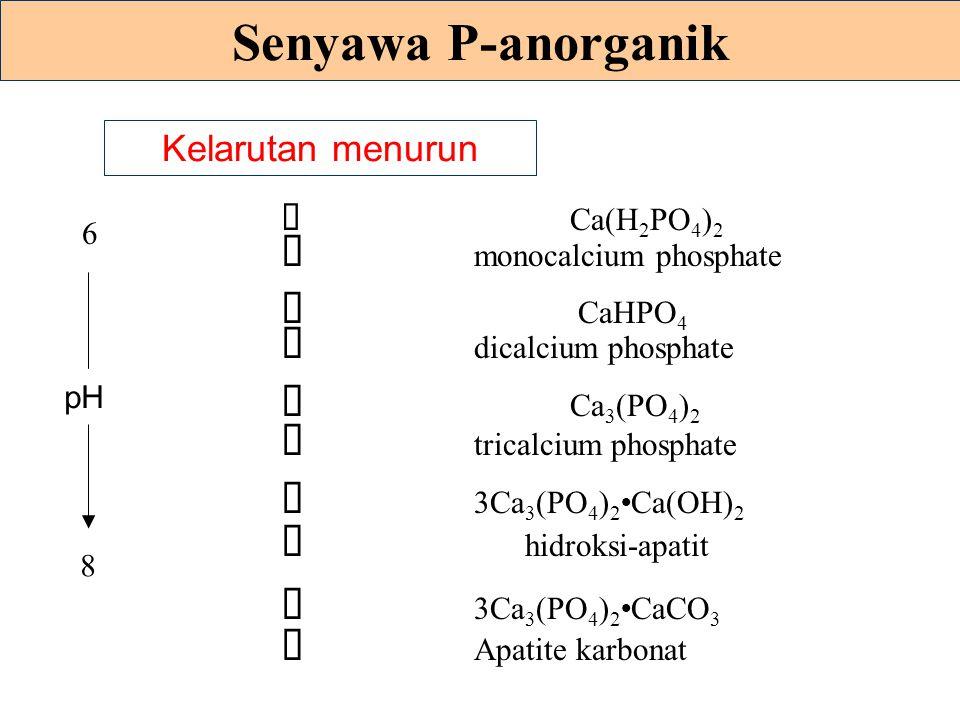 Senyawa P-anorganik (mengendap) Tanah-tanah masam 8 Fe dan Al fosfat FePO 4 2H 2 O, AlPO 4 2H 2 O Tanah-tanah Alkaline 4 Ca dan Mg fosfat
