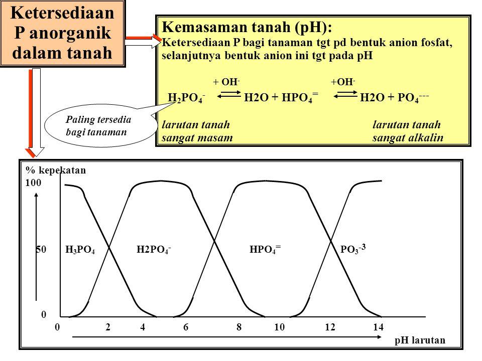 acid soils alkaline soils soils Dinamika ion fosfat: Protonasi