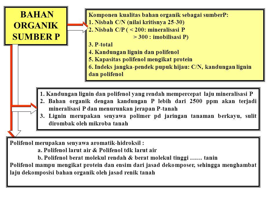 1. P-organik = 20-50 % total P-tanah 2. Oxisols, Ultisols, Alfisols: P-organik = 60-80% P-total 3. C:P rasio dalam tanah = 240:1 -- 110:1 4. N:P rasio