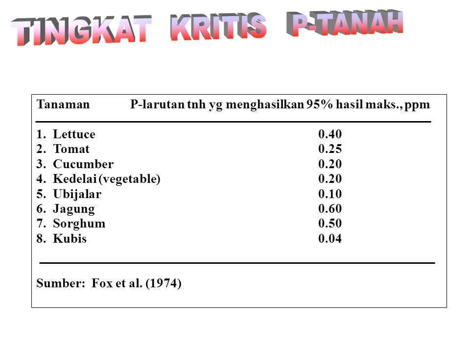 Hasil relatif (%) 100 80 60 40 20 0.003 0.006 0.050 0.100 0.200 0.400 1.600 P- larutan tanah, ppm Ubijalar: toleran tanah miskin P Jagung: intermediat