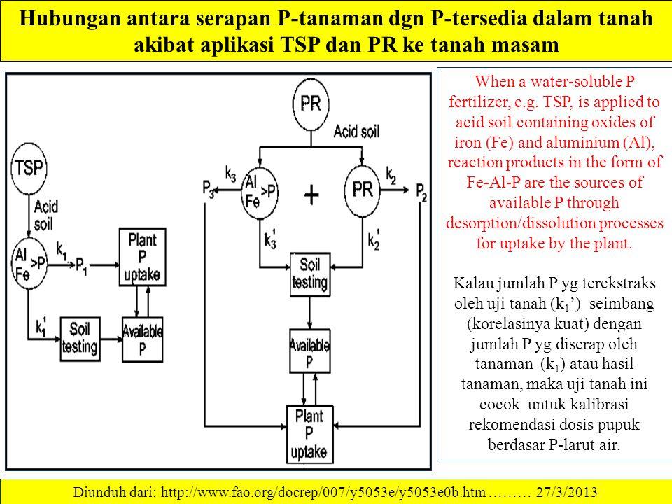 KETERSEDIAAN P DALAM TANAH P-larutan berbentuk ortofosfat. Molekul ini terdiri atas atom P (bulatan kuning) dikelilingi oleh empat atom oksigen (bulat
