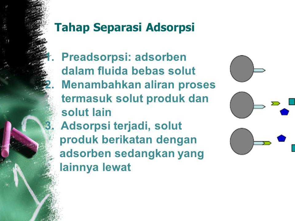 Tahap Separasi Adsorpsi 1.Preadsorpsi: adsorben dalam fluida bebas solut 2.Menambahkan aliran proses termasuk solut produk dan solut lain 3.