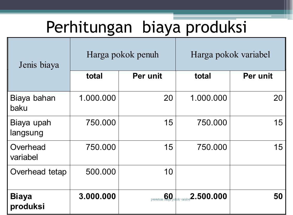 Perhitungan biaya produksi Jenis biayaHPpenuhHPvariabel totalPer unittotalPer unit Biaya bahan baku 1.000.000201.000.00020 Biaya upah langsung 750.000