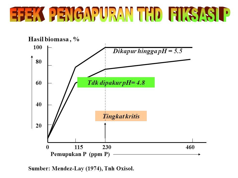 TEKNOLOGI PEMUPUKAN FOSFAT : 1. Respon pupuk P sgt tinggi pada Oxisol, Ultisol, andepts, Vertisols 2. Dosis pupuk P = F (jenis tanaman, tanah, cara ap