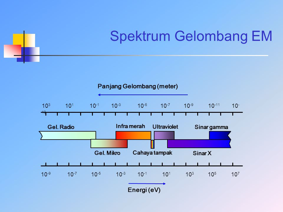 Spektrum Gelombang EM 10 3 10 1 10 -1 10 -3 10 -5 10 -7 10 -9 10 -11 10 - 13 10 -9 10 -7 10 -5 10 -3 10 -1 10 1 10 3 10 5 10 7 Gel. Radio Cahaya tampa