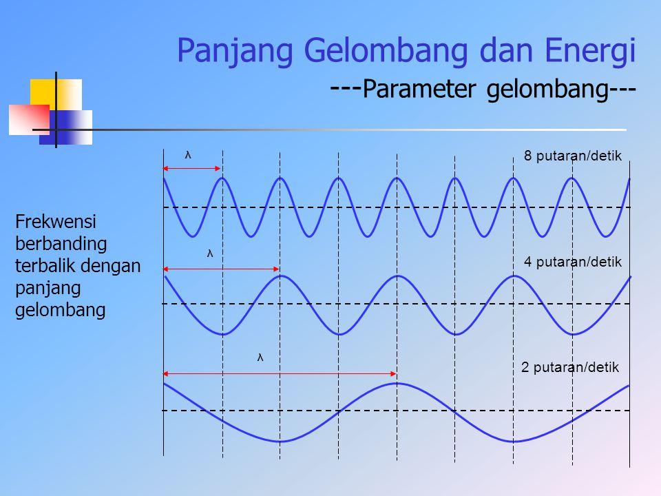 Panjang Gelombang dan Energi --- Parameter gelombang--- 8 putaran/detik 4 putaran/detik 2 putaran/detik λ λ λ Frekwensi berbanding terbalik dengan pan