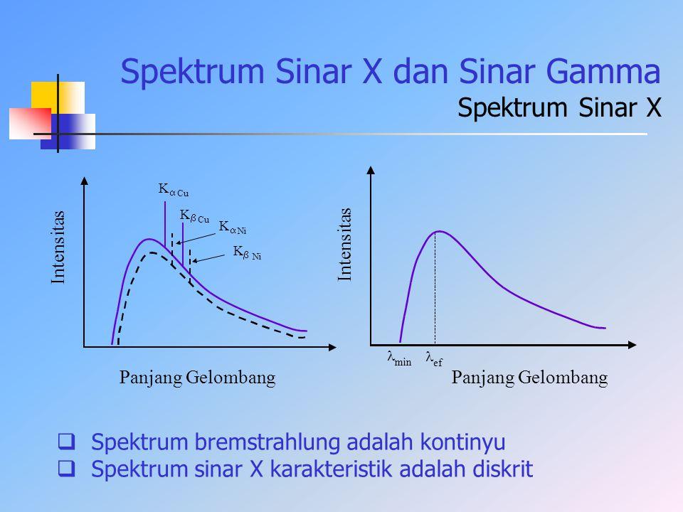 Spektrum Sinar X dan Sinar Gamma Spektrum Sinar X K  Cu K  K  Ni K  Intensitas Panjang Gelombang Intensitas Panjang Gelombang min ef  Spektrum br