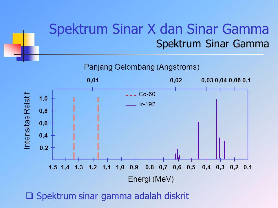 Spektrum Sinar X dan Sinar Gamma Spektrum Sinar Gamma 1,5 1,4 1,3 1,2 1,1 1,0 0,9 0,8 0,7 0,6 0,5 0,4 0,3 0,2 0,1 0,01 0,02 0,03 0,04 0,06 0,1 Panjang